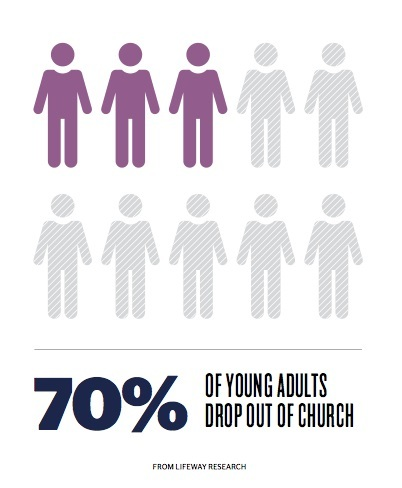 stats-christian-youth-drop-church